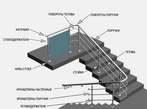 Лестничные конструкции из алюминия